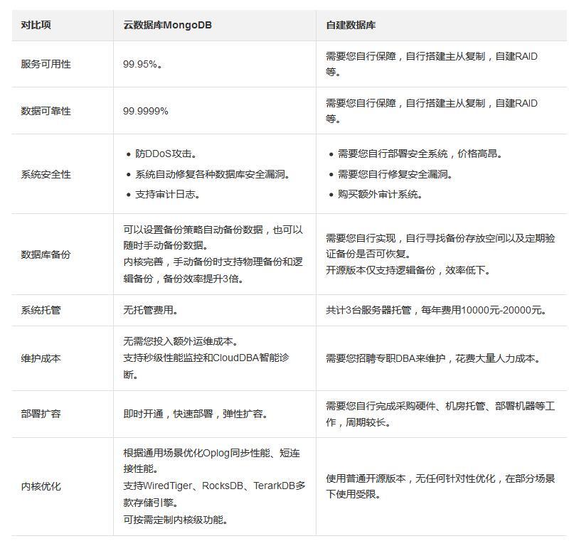 阿里云MongoDB数据库有什么优势